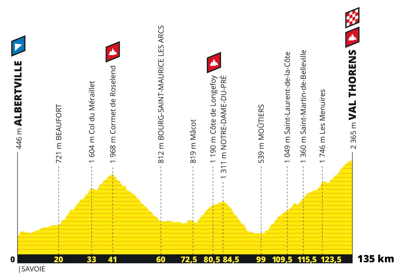 Tour De France 2019 20e étape Albertville Val Thorens